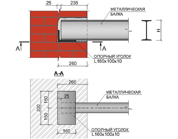 Опорные подушки для кирпичных стен колон